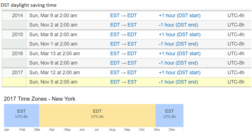 Watch out for timezones with Sqoop, Hive, Impala and Spark