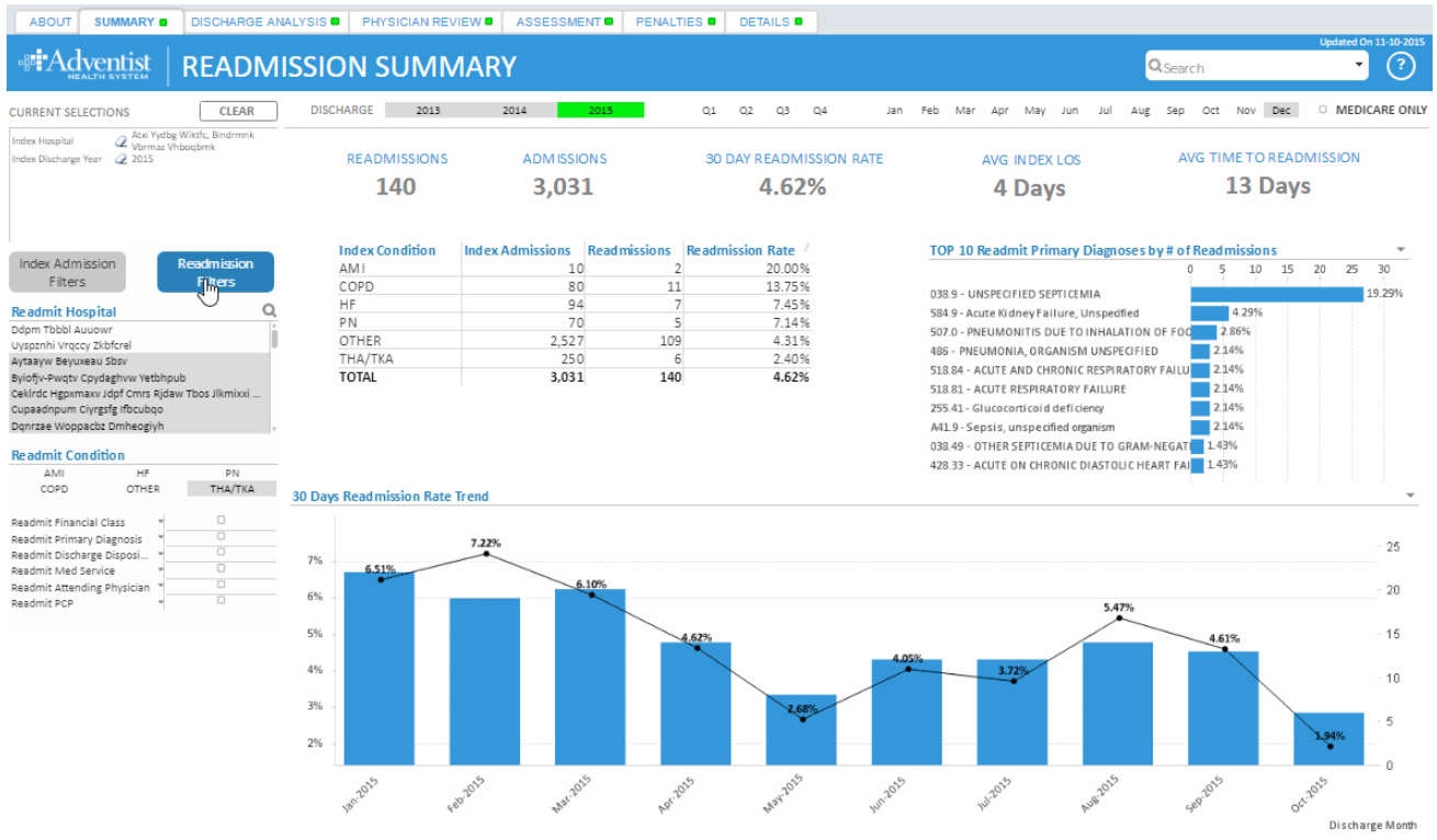 QlikView Readmission Tracking App